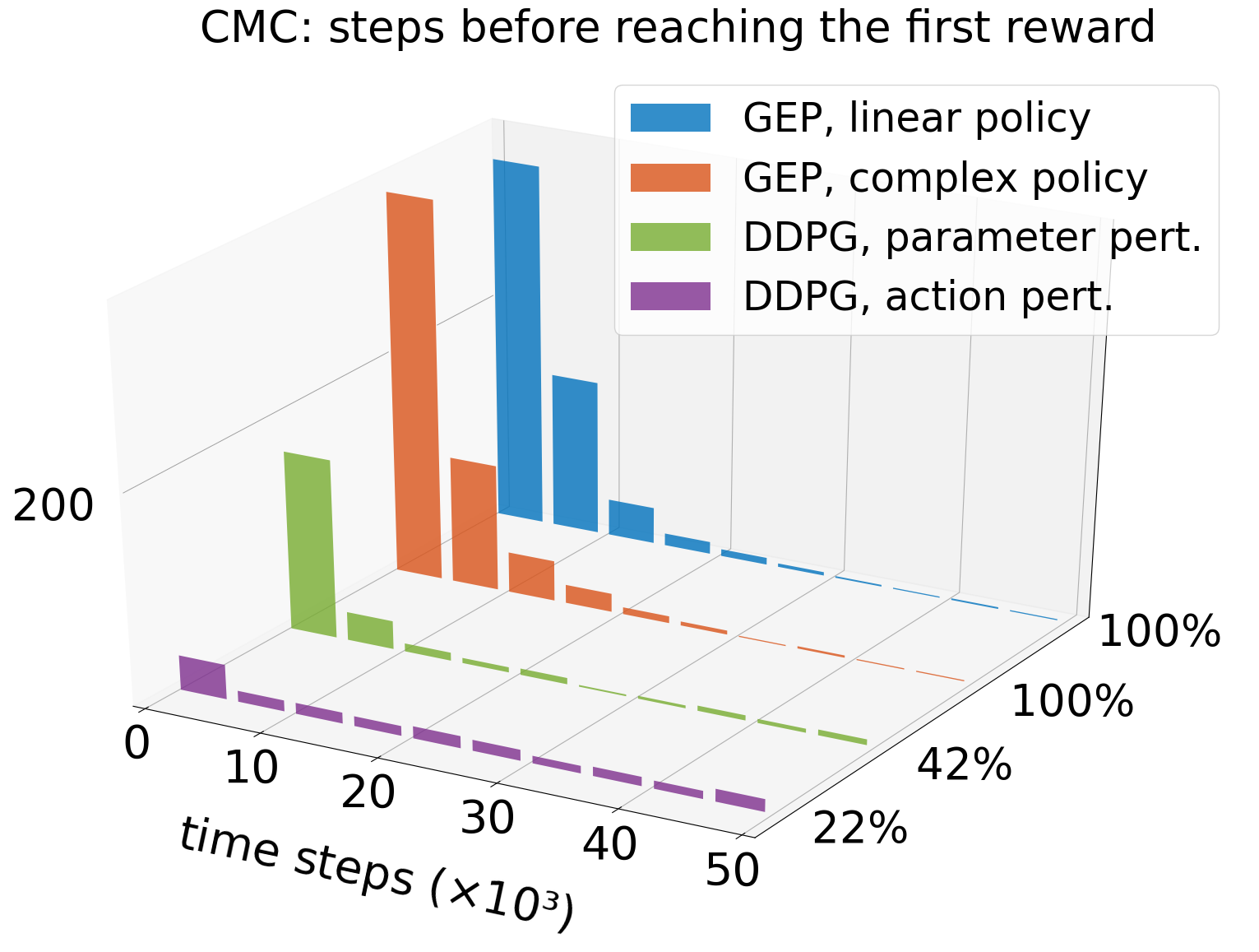 Histograme number of steps before reaching the goal
