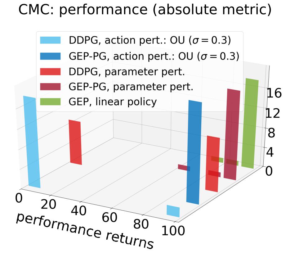 Histogram performances of best policies